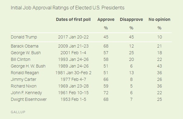 gallup-initialapproval